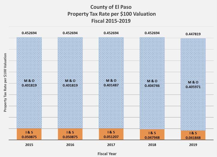 El Paso Property Tax Rate